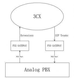 pbx-3cx