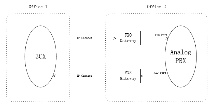 Connecting Analog PBX to 3CX Phone System via VOPTech VoIP Gateway